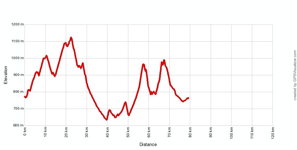 Profil wysokościowy drugiego dnia