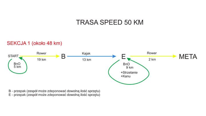 Schemat trasy Speed
