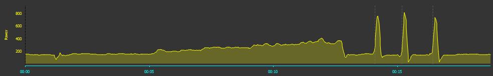 Wykres moc/czas zopisanej rozgrzewki
